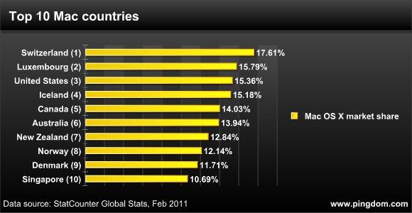 Mac OS Marktanteile: Schweiz auf Platz 1
