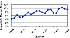 PC-Weltmarkt: Apple wächst, Konkurrenz schrumpft