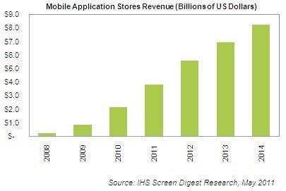 App Markt bis 2014