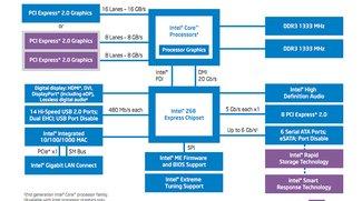 Intel präsentiert Z68-Express, SSD-Preise sinken stark bis 2012