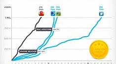 Wunderlist wächst schneller als Evernote und Twitter