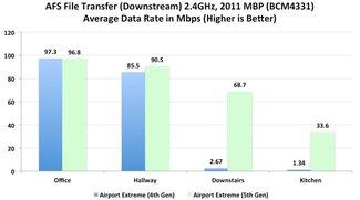 AirPort Extreme und Time Capsule: Jüngste Generation bietet deutlich verbesserte Empfangsstärke