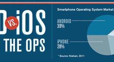Infografik: Android vs iOS - Käsesteak oder Sushi?