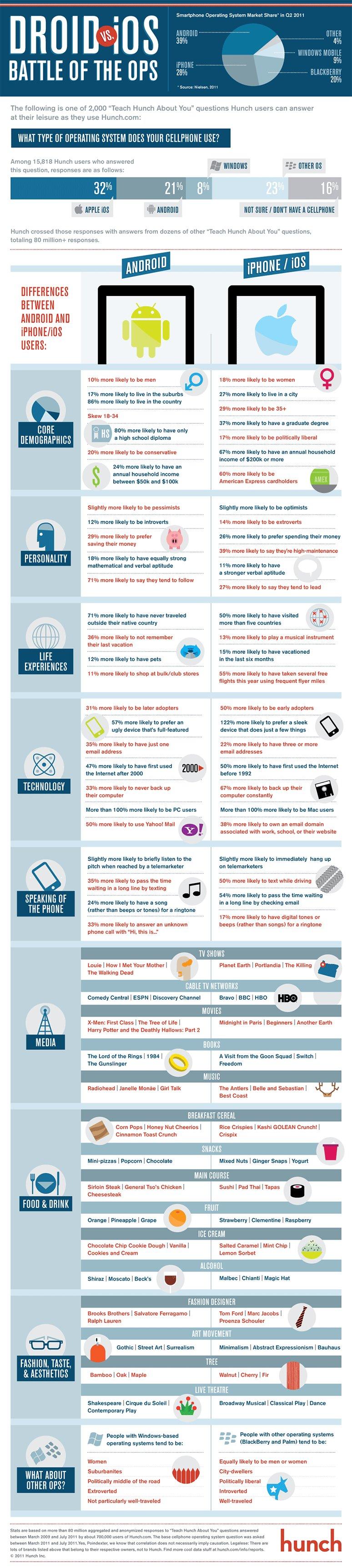 Android vs iOS Infografik