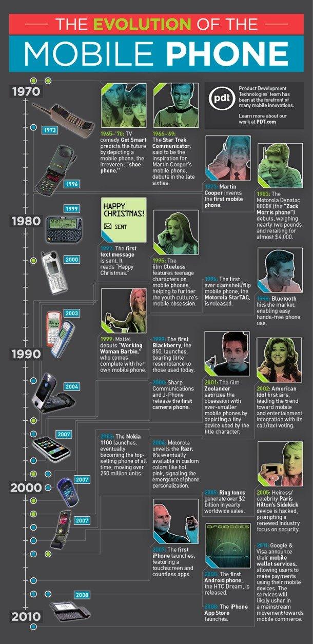 Infografik: Evolution
