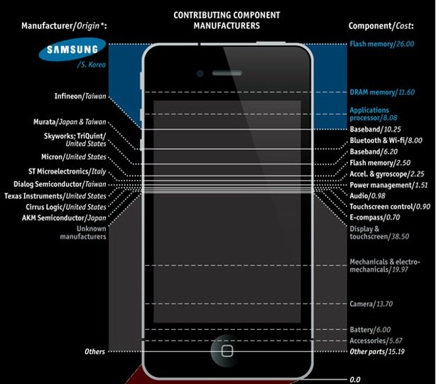 Infografik: Was kostet ein iPhone?