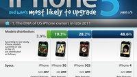 iPhone 5: Infografik, Features und Keynote