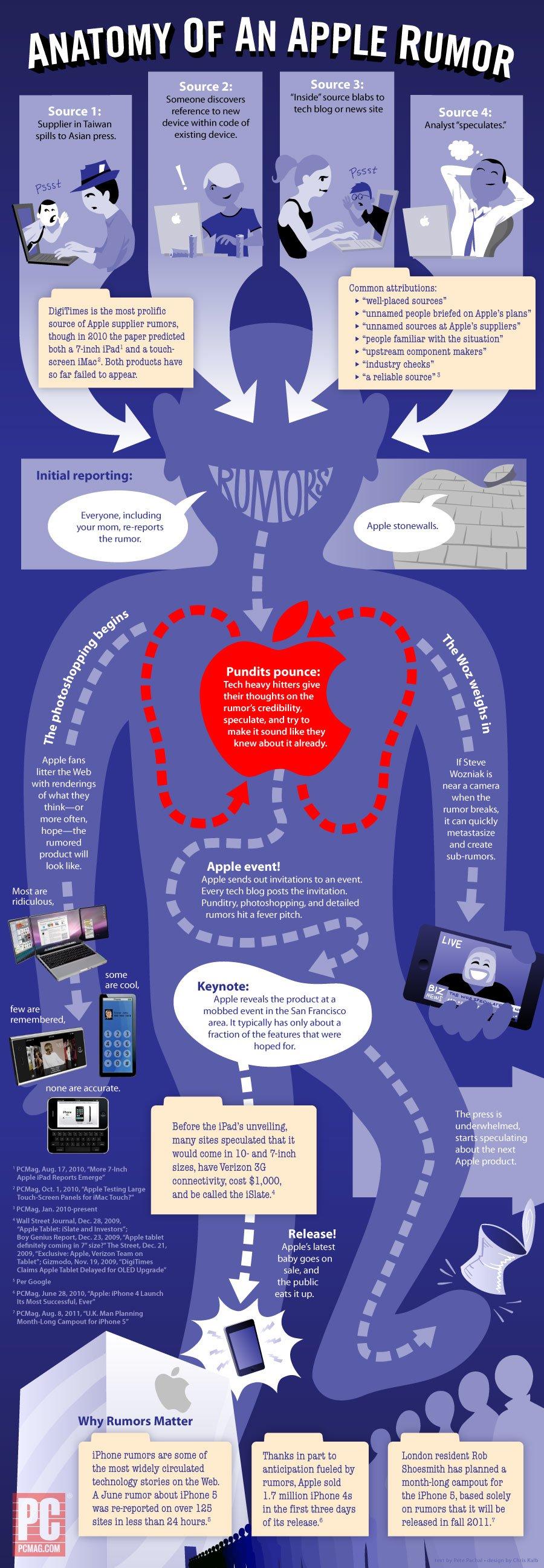 Anatomy of Apple Rumors