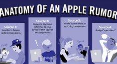Infografik: Die Anatomie der Apple-Gerüchte-Küche