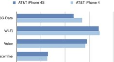 iPhone 4 und 4S: Test zeigt Vor- und Nachteile bei Batterielaufzeit