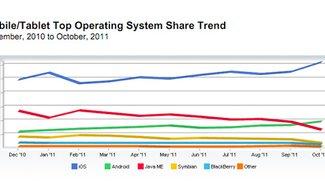 Browser-Markt: iOS und OS X legen weiter zu