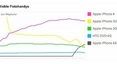 iPhone 4S: Auf Platz zwei der beliebtesten Flicker-Handy-Kameras