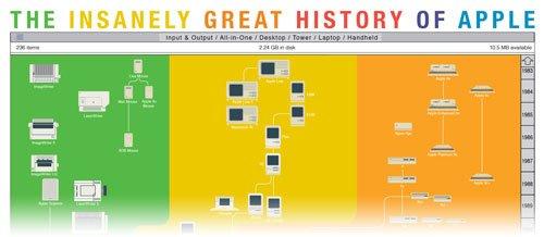 History of Apple Infografik
