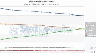 Browser-Marktanteile: Google Chrome überholt Firefox