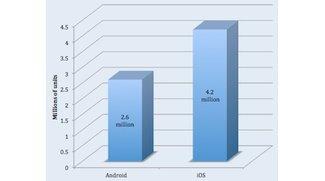iOS gegen Android: 4,2 Millionen iOS-, 2,6 Millionen Android-Aktivierungen am Weihnachtstag