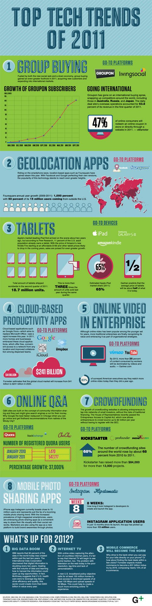 Top Tech Trends 2011 Preview