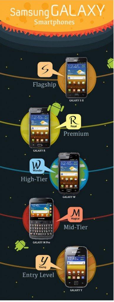 Samsung Galaxy W, Galaxy M Pro, Galaxy Y und Galaxy Y Pro angekündigt