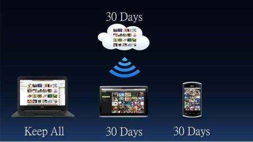 Acer Cloud Service