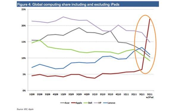 Wohlwollender Analyst: Apple ist führender PC-Hersteller