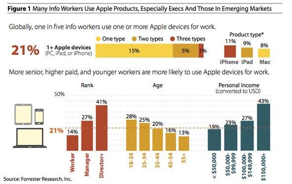 21 Prozent aller Unternehmens-Mitarbeiter nutzen Apple-Produkte