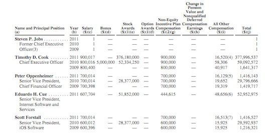 Apples Börsenbericht: Tim Cook erhielt 2011 über 377 Millionen Dollar