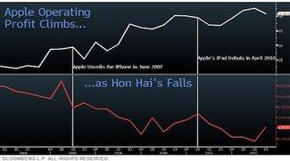Kosten gesenkt: Apples Gewinnmarge wächst zulasten der des Zulieferers Foxconn