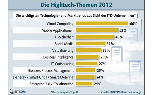 BITKOM - Die Hightech-Trends 2012