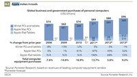 Mac und iPad: 2012 verstärkter Einzug in Unternehmen