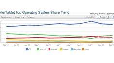 Web-Traffic: iOS im Dezember 2011 mit 52,1 Prozent - Android nur 16,2 Prozent