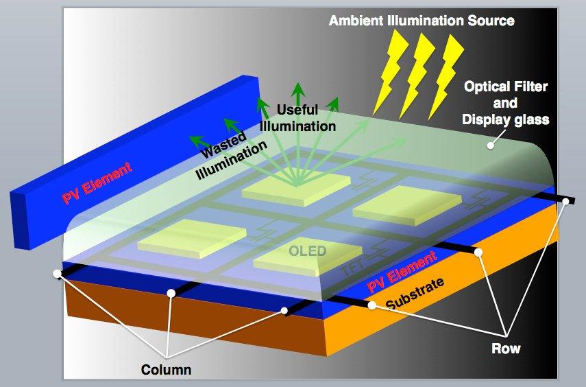 solar konzept von Arman Ahnood