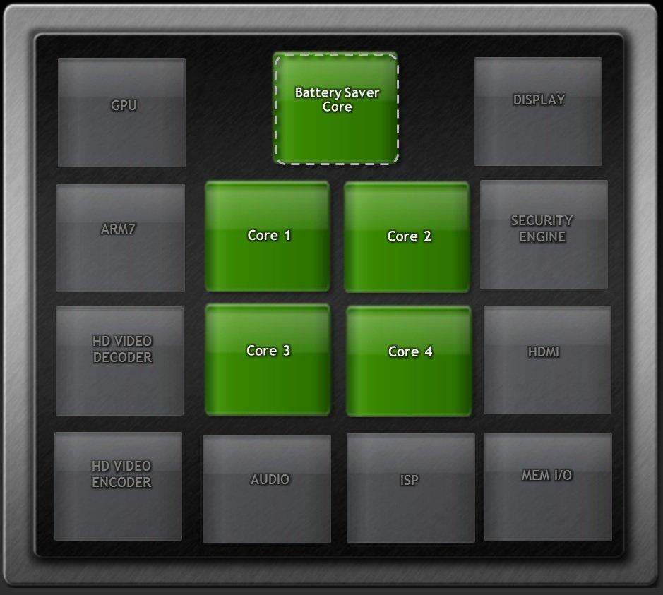 Nvidia Tegra 3 fifth core