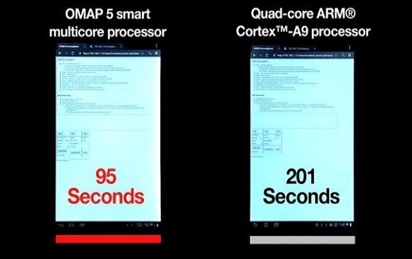 Texas Instruments DualCore ARM-CPU schlägt QuadCore-A9