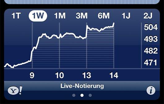 Apple bricht die Schallmauer: AAPL-Kurs steigt auf über 500 US-Dollar