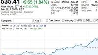 iPad-3-Event: Ankündigung lässt Apples Marktkapitalisierung auf 500 Milliarden Dollar steigen