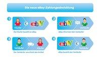 eBay kündigt neue Zahlungsabwicklung für Käufer und Verkäufer an