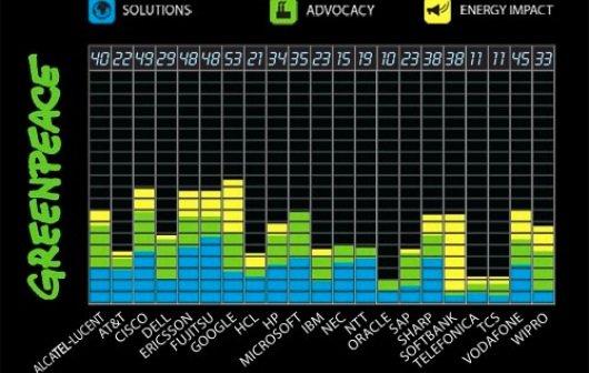 Klimaschutz im IT-Sektor: Google gewinnt, Apple gar nicht dabei