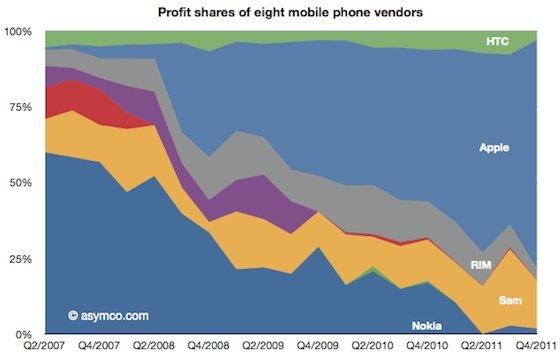 Handy-Markt: 75 Prozent des weltweiten Gewinns durch iPhones