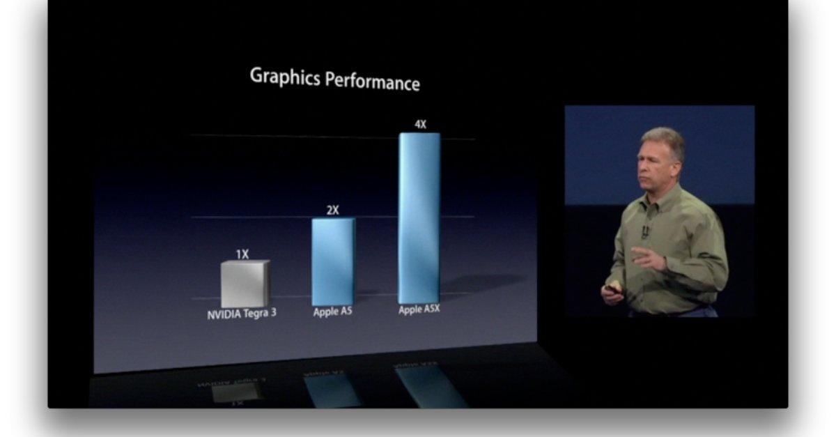 Apple A5X: NVIDIA will Benchmark-Tests sehen – GIGA