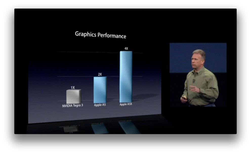 Apple A5X vs A5 vs NVIDIA Tegra 3