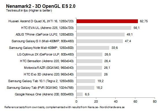 Huawei Ascend D Quad XL NenaMark2