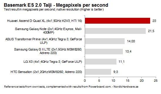 Huawei Ascend D Quad XL Basemark ES