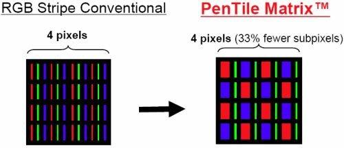 RGB Matrix und Pentile