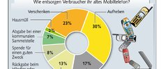 BITKOM lehnt Pfand-System für Mobiltelefone ab