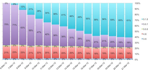 iOS 5.1: 61 Prozent aller iOS-Benutzer sind bereits umgestiegen