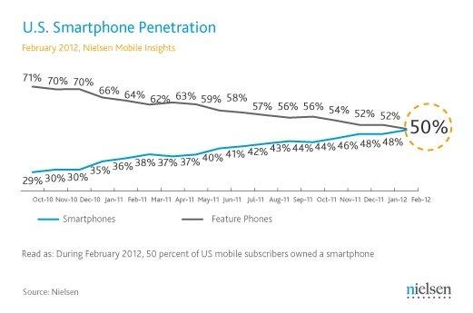 US-Handy-Markt: Smartphones erstmal bei 50 Prozent - Duopol von Google und Apple