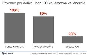 App-Umsatz: Google deutlich hinter Apple und Amazon