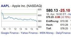 Apple-Aktie: Wieder unter 600-Dollar-Marke