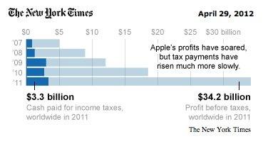 Wie Apple Steuern spart