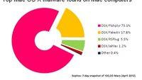 Viren auf dem Mac: 20 Prozent mit Windows-, aber nur 2,7 Prozent mit Mac-Malware