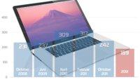 MacBook Pro 2012: Welches Datum hätten S' denn gern?